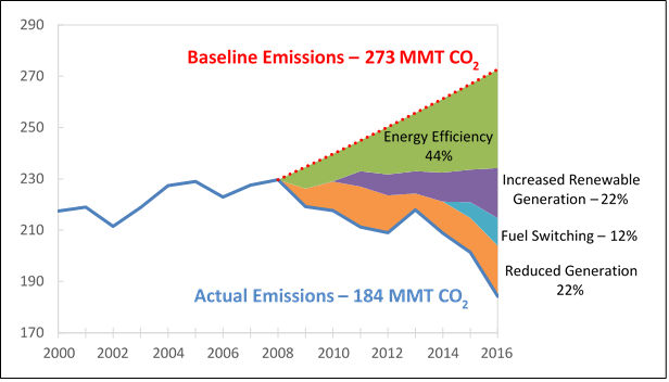 Regional Electric Power Greenhouse Gas Emissions